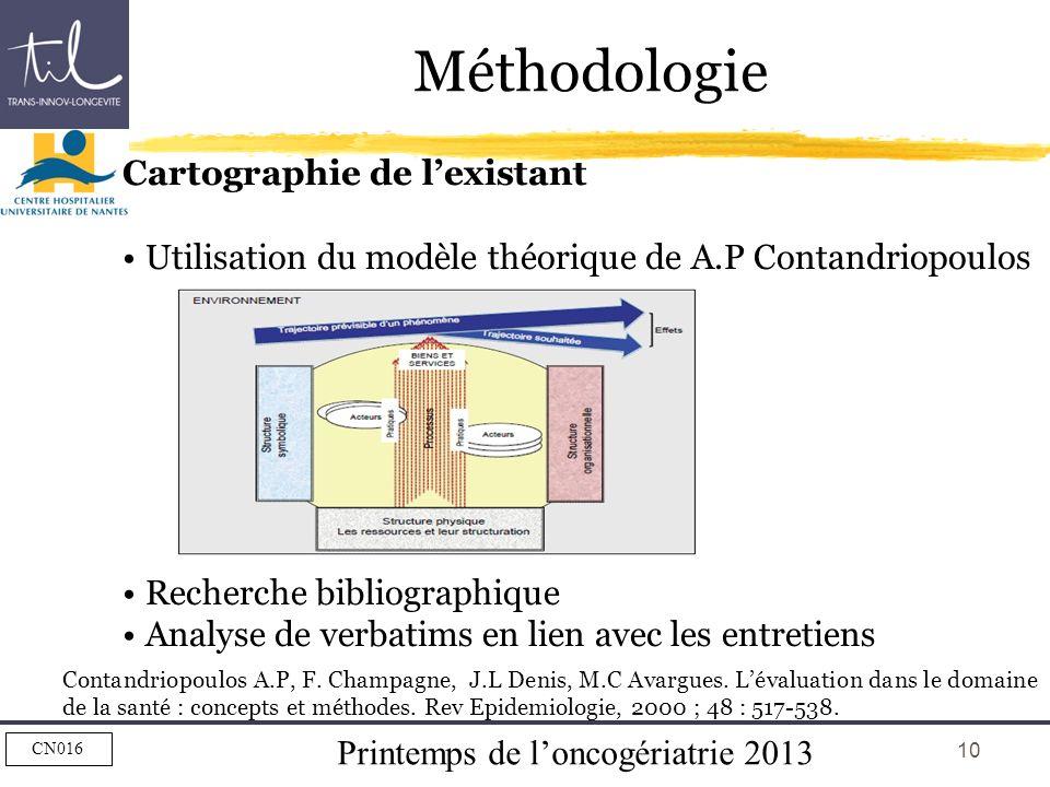 Printemps de loncogériatrie 2013 CN016 10 Méthodologie Cartographie de lexistant Utilisation du modèle théorique de A.P Contandriopoulos Recherche bib