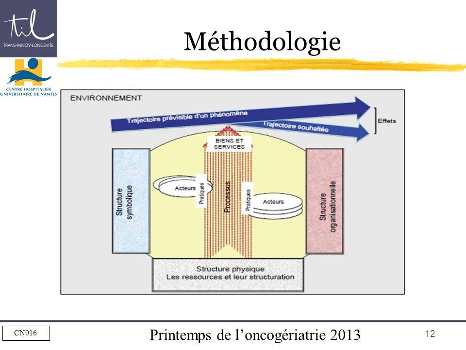 Printemps de loncogériatrie 2013 CN016 12 Méthodologie