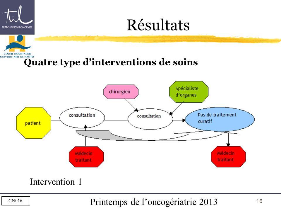 Printemps de loncogériatrie 2013 CN016 16 Résultats Quatre type dinterventions de soins Intervention 1