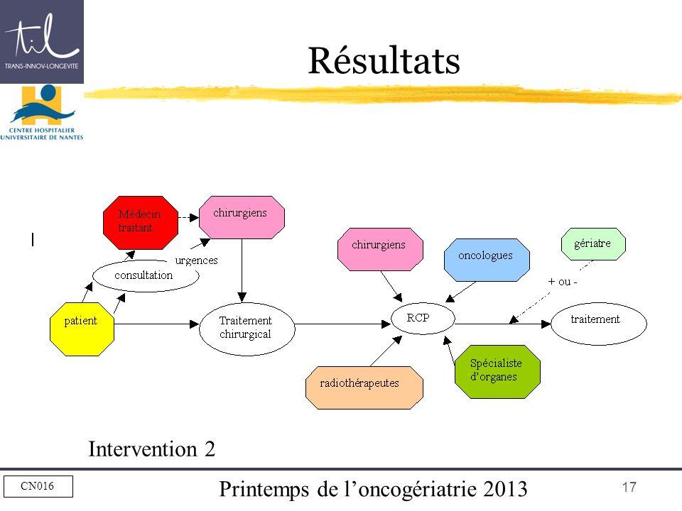 Printemps de loncogériatrie 2013 CN016 17 Résultats Intervention 2
