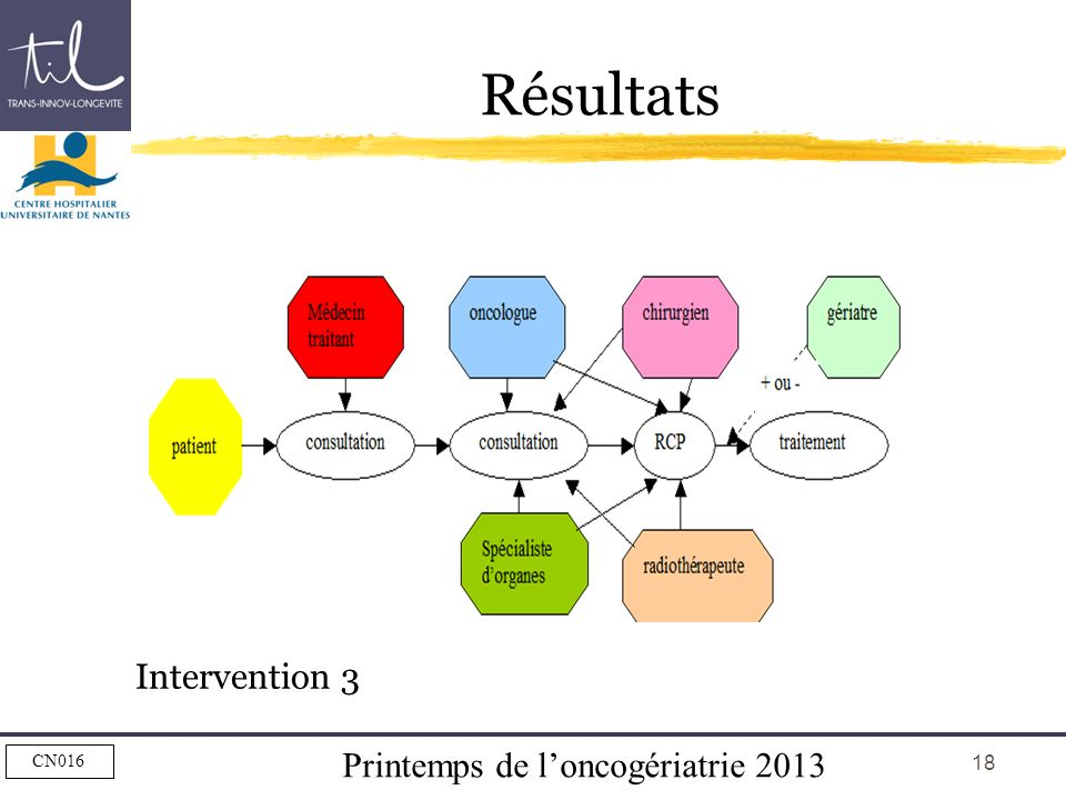 Printemps de loncogériatrie 2013 CN016 18 Résultats Intervention 3