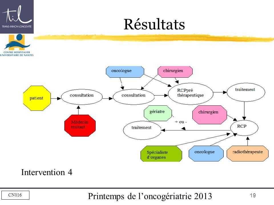 Printemps de loncogériatrie 2013 CN016 19 Résultats Intervention 4