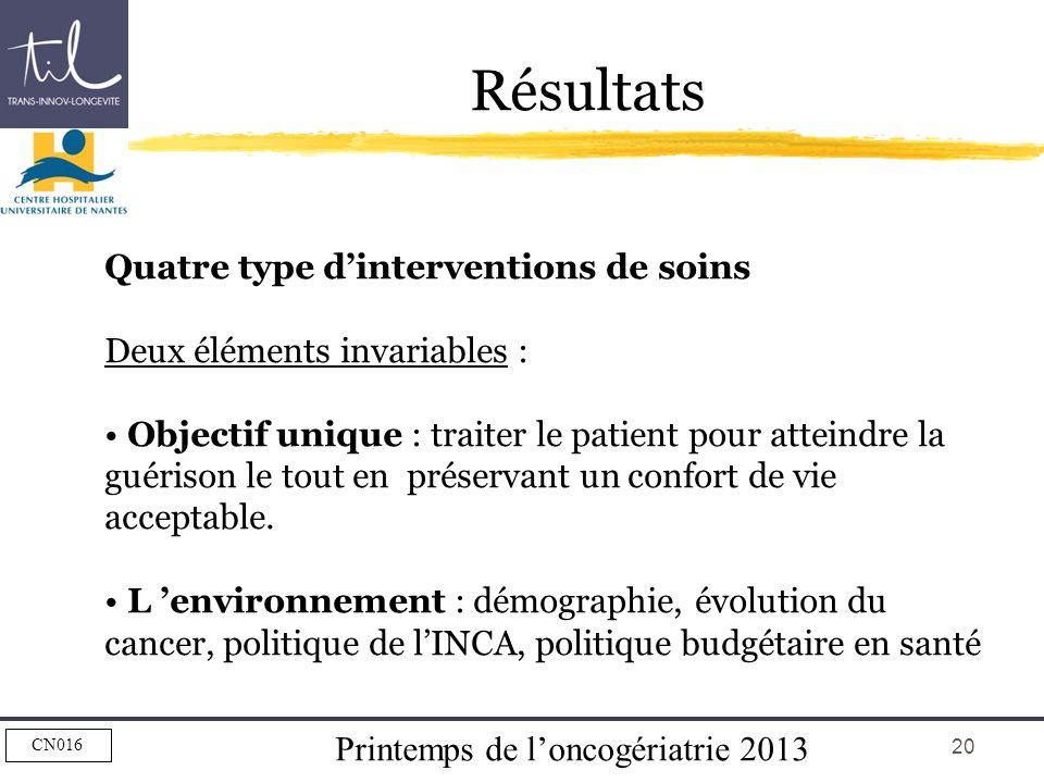 Printemps de loncogériatrie 2013 CN016 20 Résultats Quatre type dinterventions de soins Deux éléments invariables : Objectif unique : traiter le patie