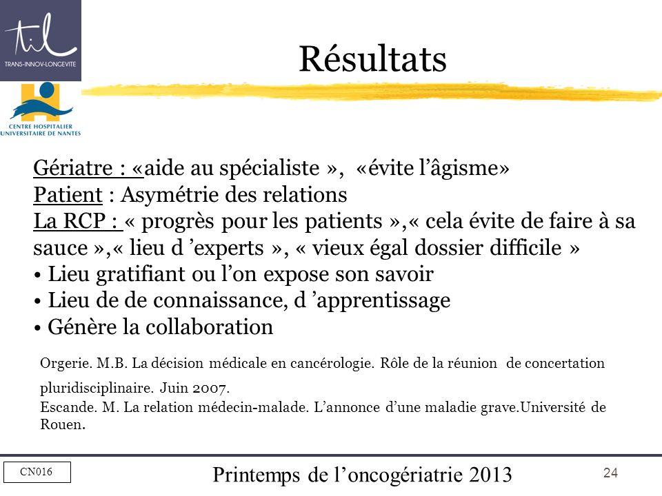 Printemps de loncogériatrie 2013 CN016 24 Résultats Gériatre : «aide au spécialiste », «évite lâgisme» Patient : Asymétrie des relations La RCP : « pr