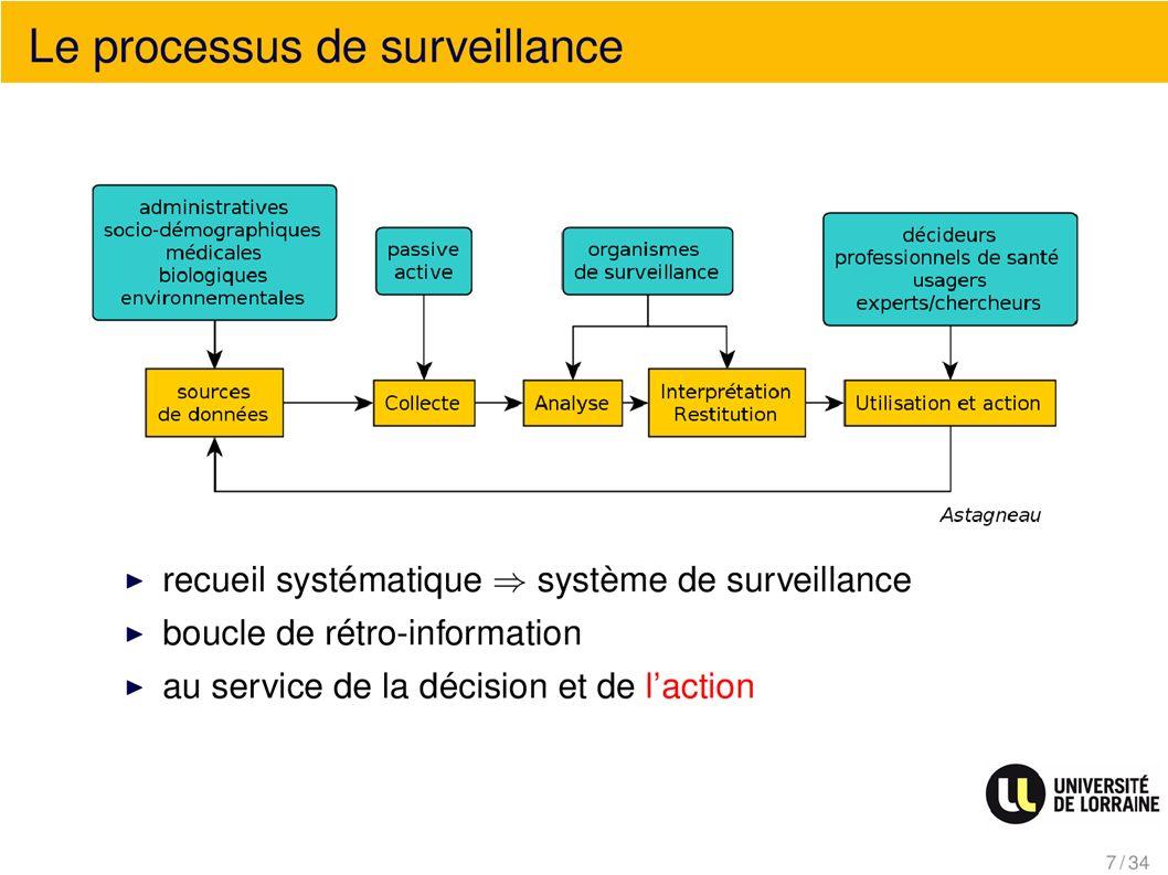 Les acteurs du systèmes de surveillance français