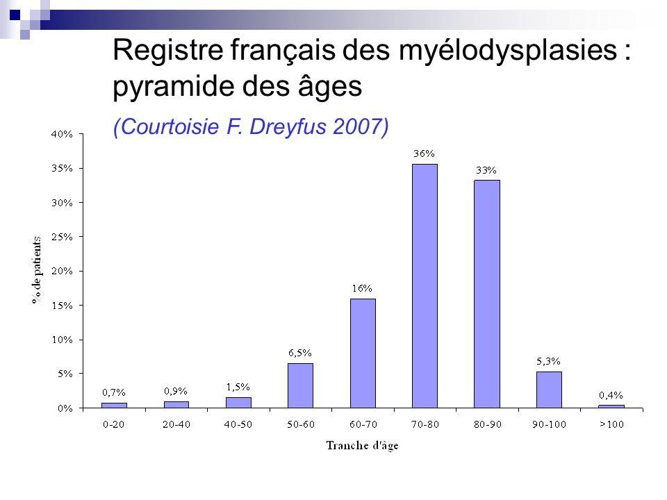 Registre français des myélodysplasies : pyramide des âges (Courtoisie F. Dreyfus 2007)