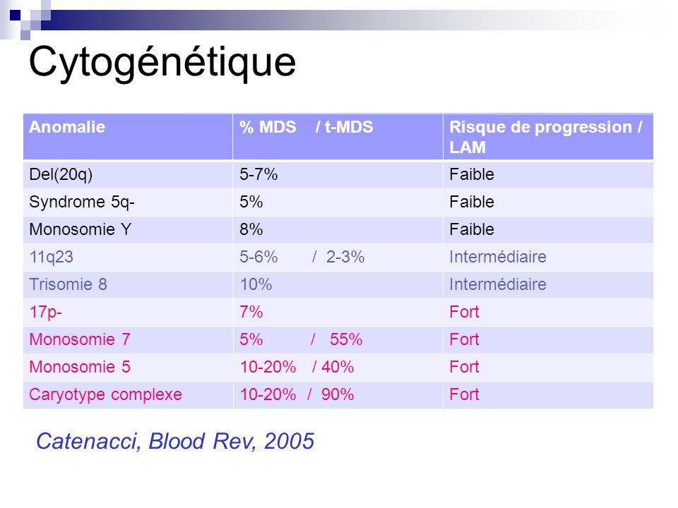 Cytogénétique Anomalie% MDS / t-MDSRisque de progression / LAM Del(20q)5-7%Faible Syndrome 5q-5%Faible Monosomie Y8%Faible 11q235-6% / 2-3%Intermédiaire Trisomie 810%Intermédiaire 17p-7%Fort Monosomie 75% / 55%Fort Monosomie 510-20% / 40%Fort Caryotype complexe10-20% / 90%Fort Catenacci, Blood Rev, 2005