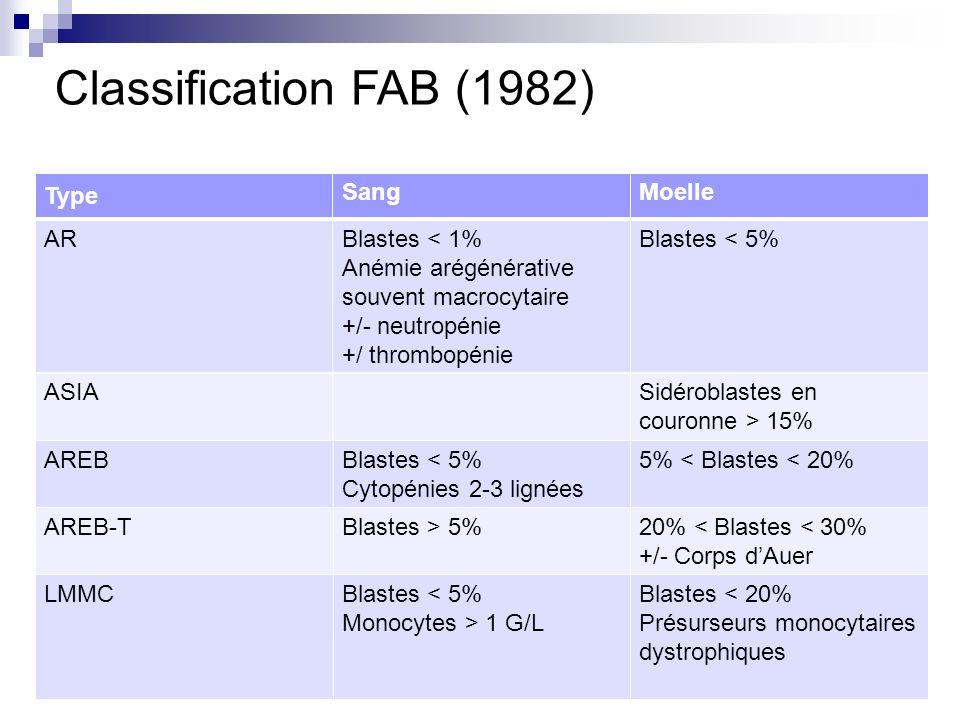 Classification FAB (1982) Type SangMoelle ARBlastes < 1% Anémie arégénérative souvent macrocytaire +/- neutropénie +/ thrombopénie Blastes < 5% ASIASidéroblastes en couronne > 15% AREBBlastes < 5% Cytopénies 2-3 lignées 5% < Blastes < 20% AREB-TBlastes > 5%20% < Blastes < 30% +/- Corps dAuer LMMCBlastes < 5% Monocytes > 1 G/L Blastes < 20% Présurseurs monocytaires dystrophiques