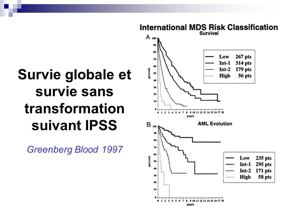 Survie globale et survie sans transformation suivant IPSS Greenberg Blood 1997