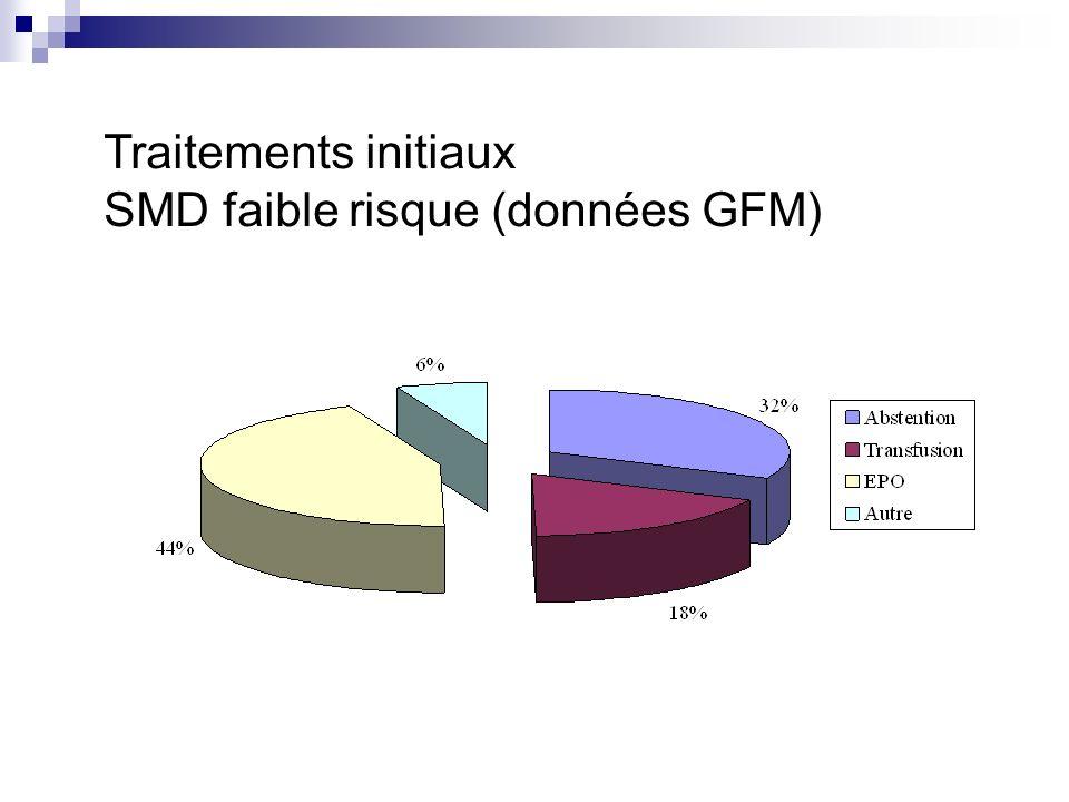 Traitements initiaux SMD faible risque (données GFM)
