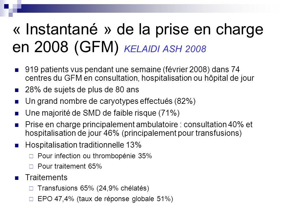 « Instantané » de la prise en charge en 2008 (GFM) KELAIDI ASH 2008 919 patients vus pendant une semaine (février 2008) dans 74 centres du GFM en consultation, hospitalisation ou hôpital de jour 28% de sujets de plus de 80 ans Un grand nombre de caryotypes effectués (82%) Une majorité de SMD de faible risque (71%) Prise en charge principalement ambulatoire : consultation 40% et hospitalisation de jour 46% (principalement pour transfusions) Hospitalisation traditionnelle 13% Pour infection ou thrombopénie 35% Pour traitement 65% Traitements Transfusions 65% (24,9% chélatés) EPO 47,4% (taux de réponse globale 51%)