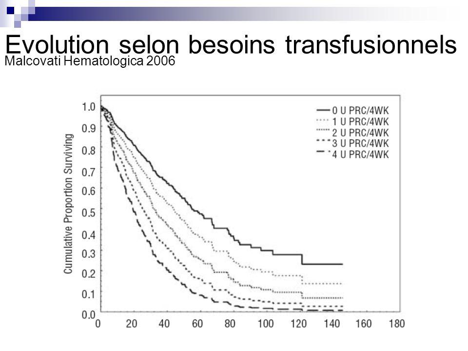 Evolution selon besoins transfusionnels Malcovati Hematologica 2006