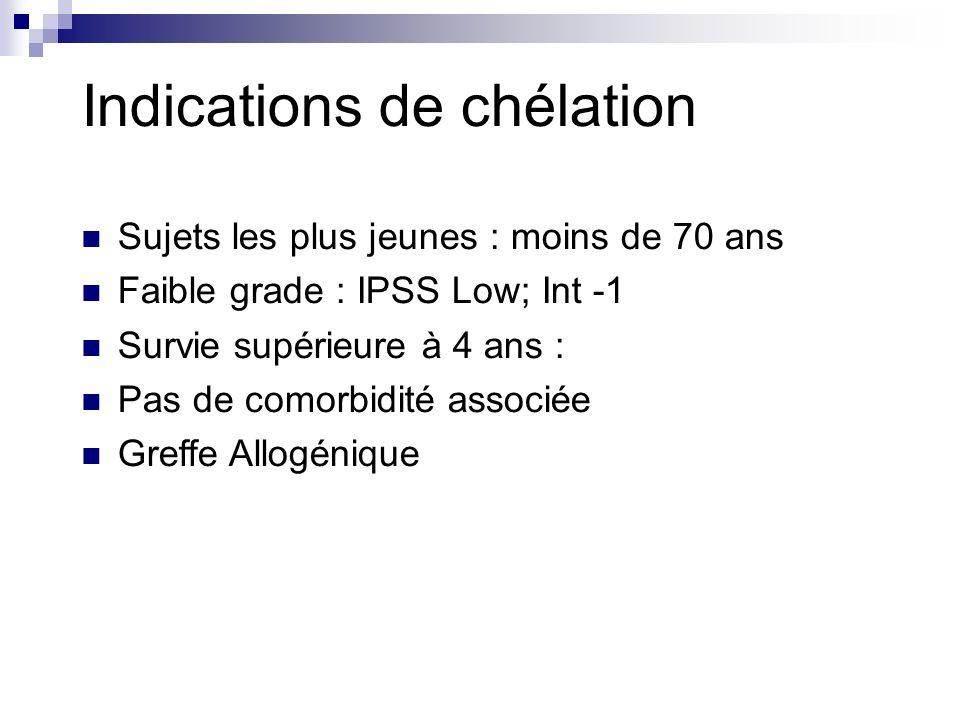 Indications de chélation Sujets les plus jeunes : moins de 70 ans Faible grade : IPSS Low; Int -1 Survie supérieure à 4 ans : Pas de comorbidité associée Greffe Allogénique
