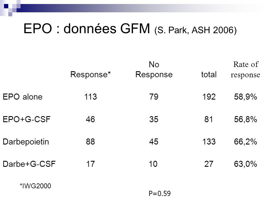 EPO : données GFM (S.