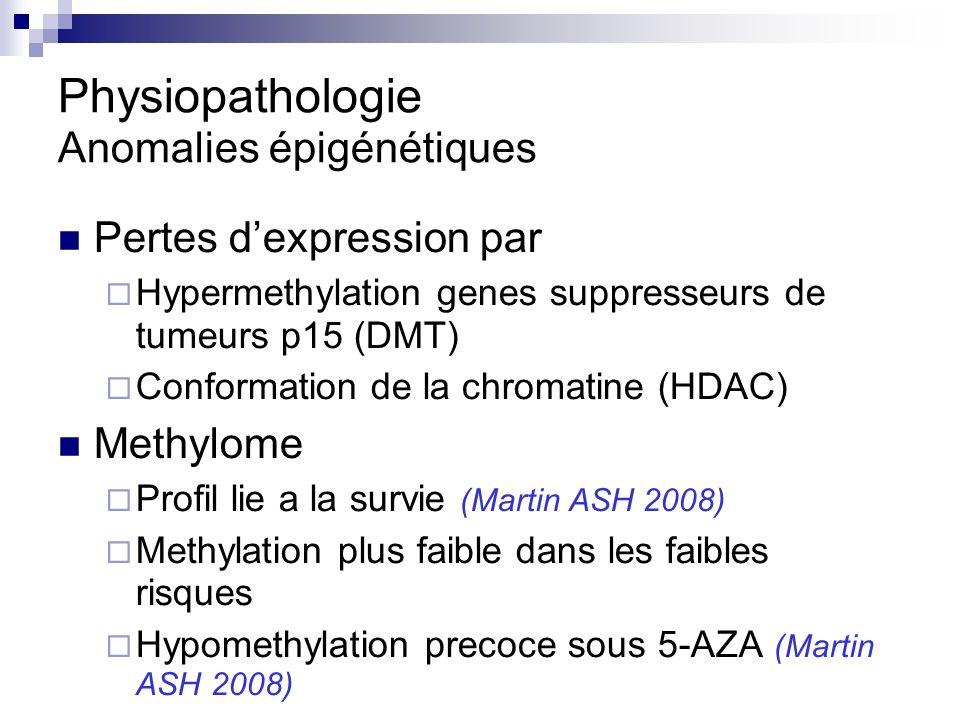 Physiopathologie Anomalies épigénétiques Pertes dexpression par Hypermethylation genes suppresseurs de tumeurs p15 (DMT) Conformation de la chromatine (HDAC) Methylome Profil lie a la survie (Martin ASH 2008) Methylation plus faible dans les faibles risques Hypomethylation precoce sous 5-AZA (Martin ASH 2008)
