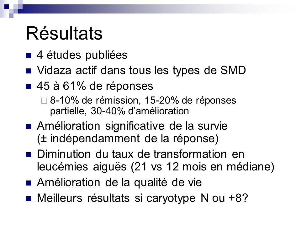 Résultats 4 études publiées Vidaza actif dans tous les types de SMD 45 à 61% de réponses 8-10% de rémission, 15-20% de réponses partielle, 30-40% damélioration Amélioration significative de la survie (± indépendamment de la réponse) Diminution du taux de transformation en leucémies aiguës (21 vs 12 mois en médiane) Amélioration de la qualité de vie Meilleurs résultats si caryotype N ou +8?