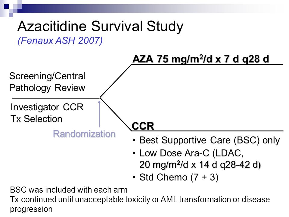 Azacitidine Survival Study (Fenaux ASH 2007) AZA 75 mg/m 2 /d x 7 d q28 d CCR Randomization BSC was included with each arm Tx continued until unacceptable toxicity or AML transformation or disease progression Best Supportive Care (BSC) only 20 mg/m 2 /d x 14 d q28-42 d )Low Dose Ara-C (LDAC, 20 mg/m 2 /d x 14 d q28-42 d ) Std Chemo (7 + 3) Screening/Central Pathology Review Investigator CCR Tx Selection