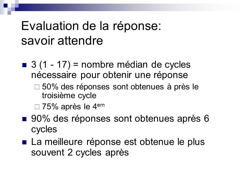 Evaluation de la réponse: savoir attendre 3 (1 - 17) = nombre médian de cycles nécessaire pour obtenir une réponse 50% des réponses sont obtenues à près le troisième cycle 75% après le 4 em 90% des réponses sont obtenues après 6 cycles La meilleure réponse est obtenue le plus souvent 2 cycles après