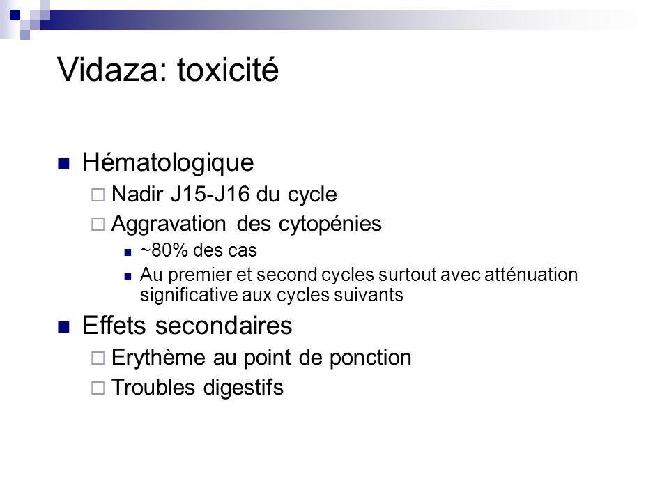 Vidaza: toxicité Hématologique Nadir J15-J16 du cycle Aggravation des cytopénies ~80% des cas Au premier et second cycles surtout avec atténuation significative aux cycles suivants Effets secondaires Erythème au point de ponction Troubles digestifs