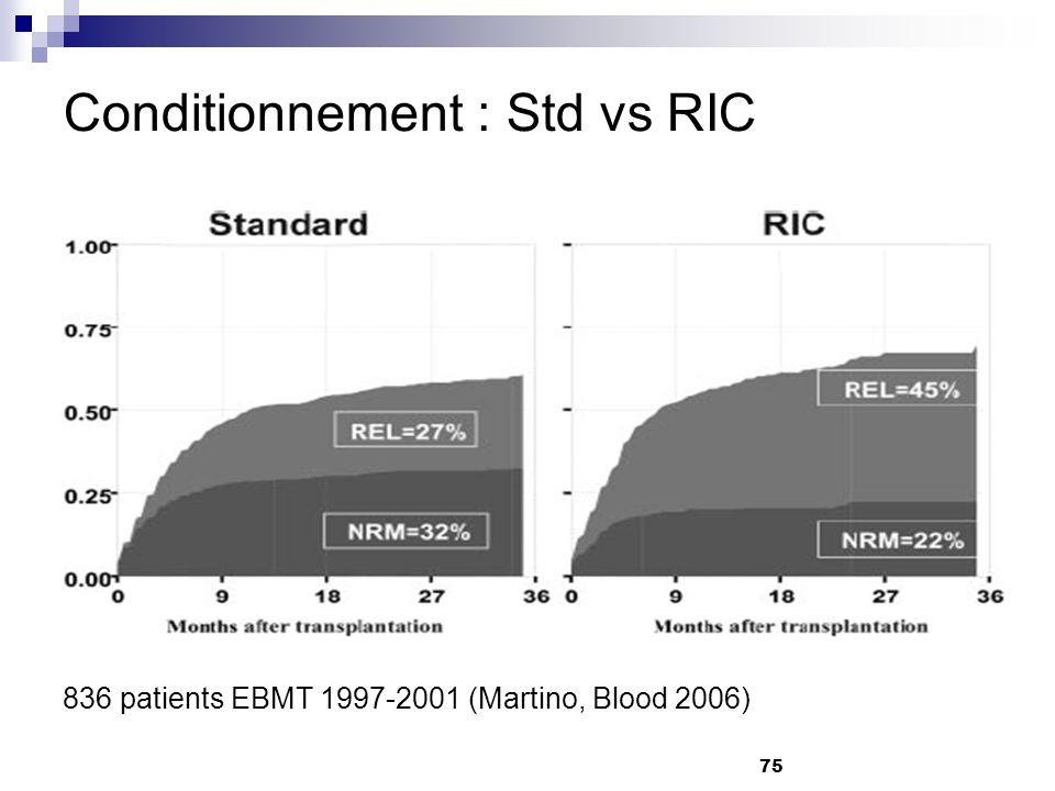 75 Conditionnement : Std vs RIC 836 patients EBMT 1997-2001 (Martino, Blood 2006)