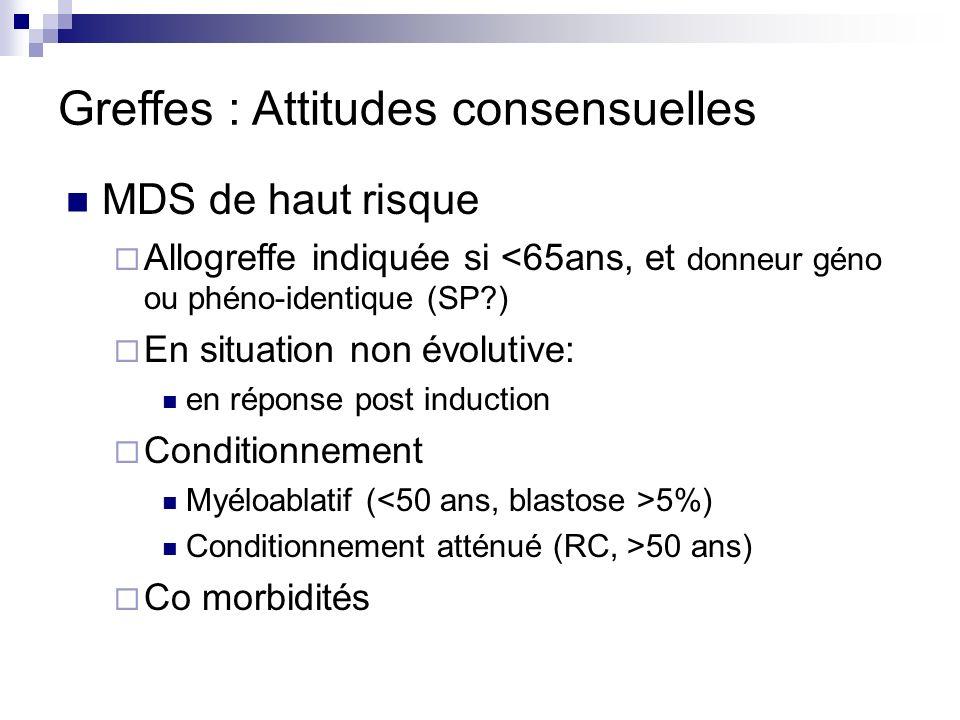 Greffes : Attitudes consensuelles MDS de haut risque Allogreffe indiquée si <65ans, et donneur géno ou phéno-identique (SP?) En situation non évolutive: en réponse post induction Conditionnement Myéloablatif ( 5%) Conditionnement atténué (RC, >50 ans) Co morbidités