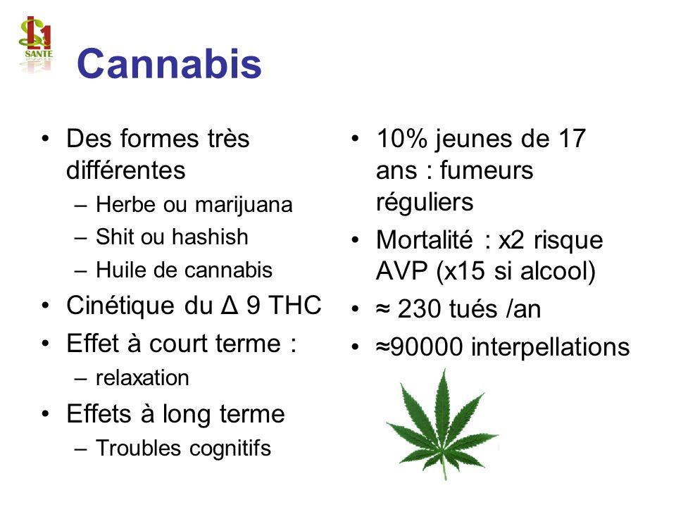 Cannabis Des formes très différentes –Herbe ou marijuana –Shit ou hashish –Huile de cannabis Cinétique du Δ 9 THC Effet à court terme : –relaxation Ef