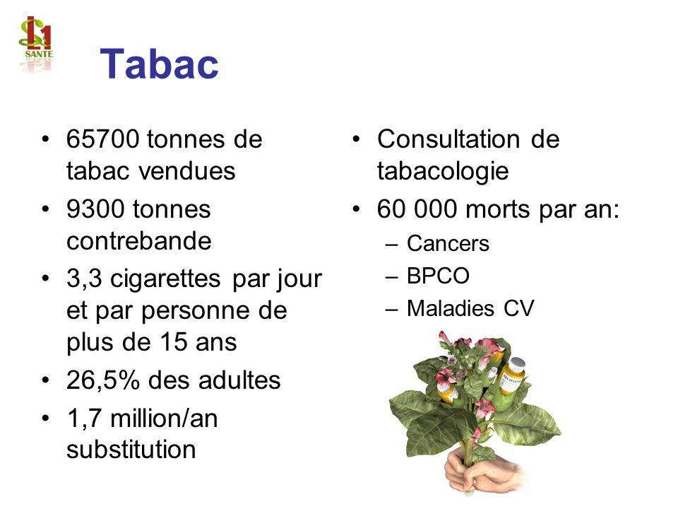 Tabac 65700 tonnes de tabac vendues 9300 tonnes contrebande 3,3 cigarettes par jour et par personne de plus de 15 ans 26,5% des adultes 1,7 million/an