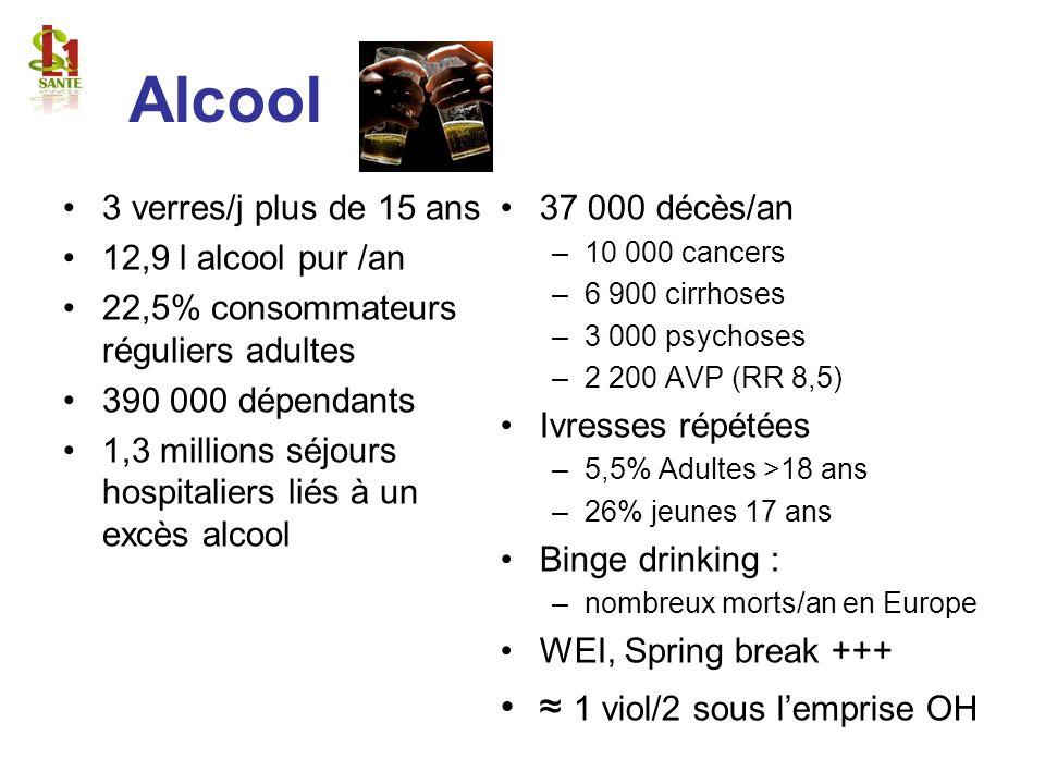 Alcool 3 verres/j plus de 15 ans 12,9 l alcool pur /an 22,5% consommateurs réguliers adultes 390 000 dépendants 1,3 millions séjours hospitaliers liés