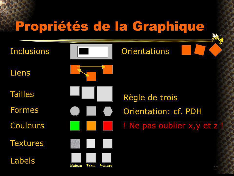 12 Propriétés de la Graphique Inclusions Liens Tailles Formes Couleurs Textures Labels Orientations Règle de trois Orientation: cf.
