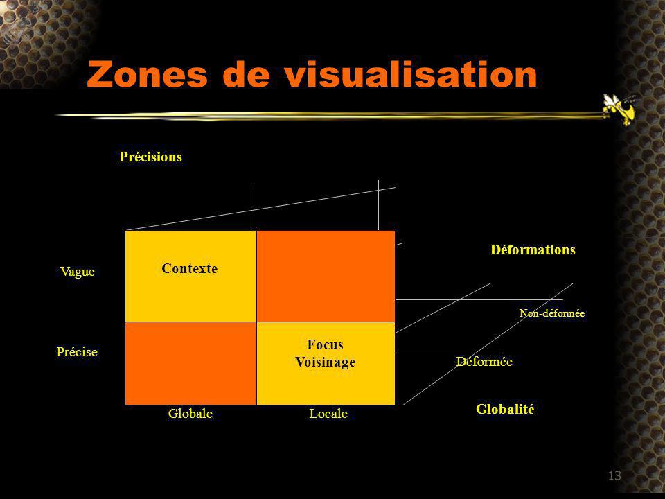 13 Zones de visualisation GlobaleLocale Vague Précise Focus Voisinage Contexte Déformée Non-déformée Précisions Globalité Déformations