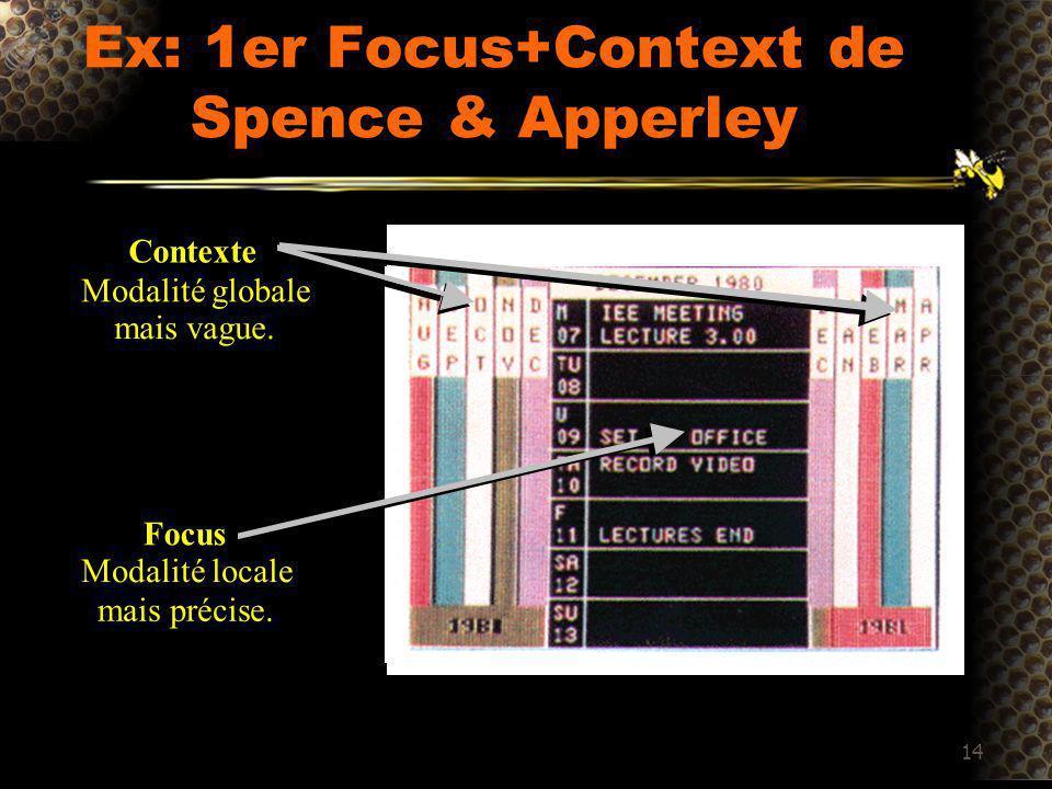 14 Ex: 1er Focus+Context de Spence & Apperley Focus Modalité locale mais précise.