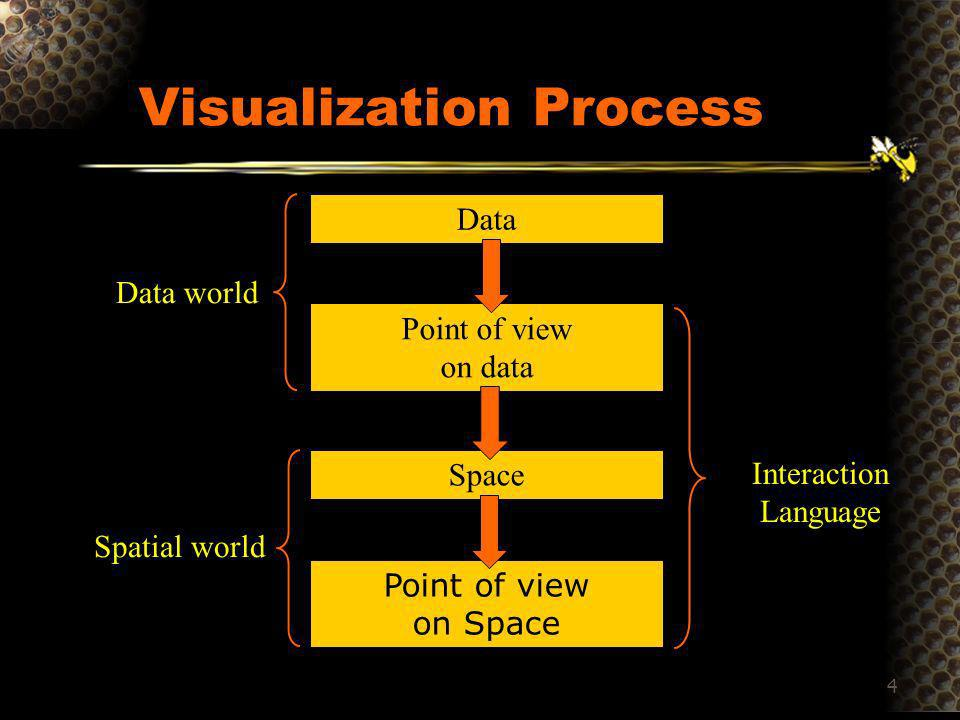 5 Data Graphical Non Graphical Point of view on data Spatial Graphique Non Structuré Non Graphique Graphical Abstraction 1D, 2D, 3D, nD, Temps,Arbre, Graphe N, O et Q Data Point of view on data Space Point of view on space