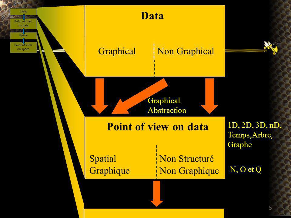 5 Data Graphical Non Graphical Point of view on data Spatial Graphique Non Structuré Non Graphique Graphical Abstraction 1D, 2D, 3D, nD, Temps,Arbre,