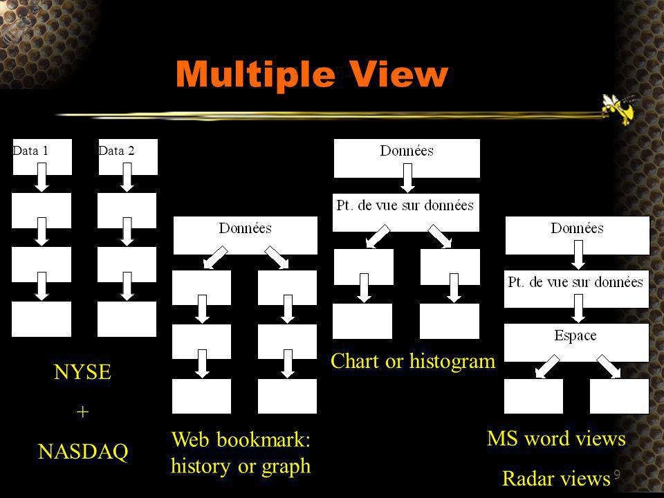9 Multiple View Data 1Data 2 NYSE + NASDAQ Web bookmark: history or graph Chart or histogram MS word views Radar views