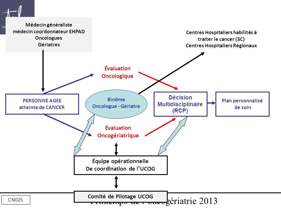 Printemps de loncogériatrie 2013 CN025 Décision Multidisciplinaire (RCP) Médecin généraliste médecin coordonnateur EHPAD Oncologues Gériatres Binôme O