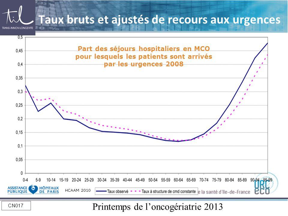 Printemps de loncogériatrie 2013 CN017 Taux bruts et ajustés de recours aux urgences HCAAM 2010 Part des séjours hospitaliers en MCO pour lesquels les