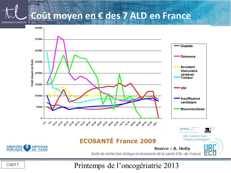 Printemps de loncogériatrie 2013 CN017 Coût moyen en des 7 ALD en France Source : A. Holly ECOSANTÉ France 2009