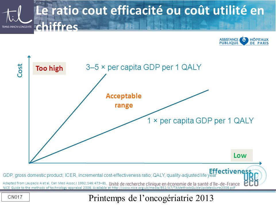 Printemps de loncogériatrie 2013 CN017 Cost Effectiveness Too high Acceptable range Low 1 × per capita GDP per 1 QALY 3–5 × per capita GDP per 1 QALY