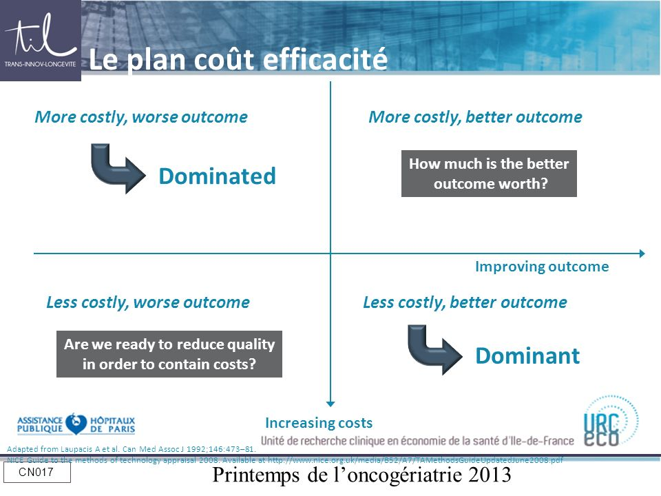 Printemps de loncogériatrie 2013 CN017 More costly, worse outcome Dominated Less costly, better outcome Dominant Increasing costs Improving outcome Le
