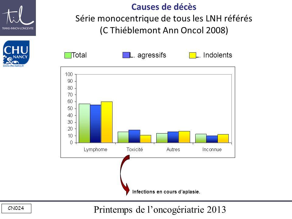 Printemps de loncogériatrie 2013 CN024 Causes de décès Série monocentrique de tous les LNH référés (C Thiéblemont Ann Oncol 2008) Total L. agressifs L