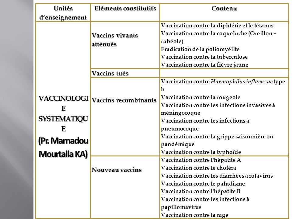 Unités denseignement Eléments constitutifs Contenu VACCINOLOGI E SYSTEMATIQU E (Pr. Mamadou Mourtalla KA) Vaccins vivants atténués Vaccination contre