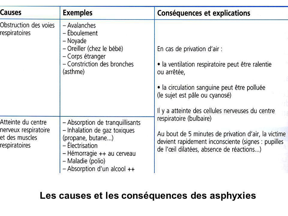 Les causes et les conséquences des asphyxies