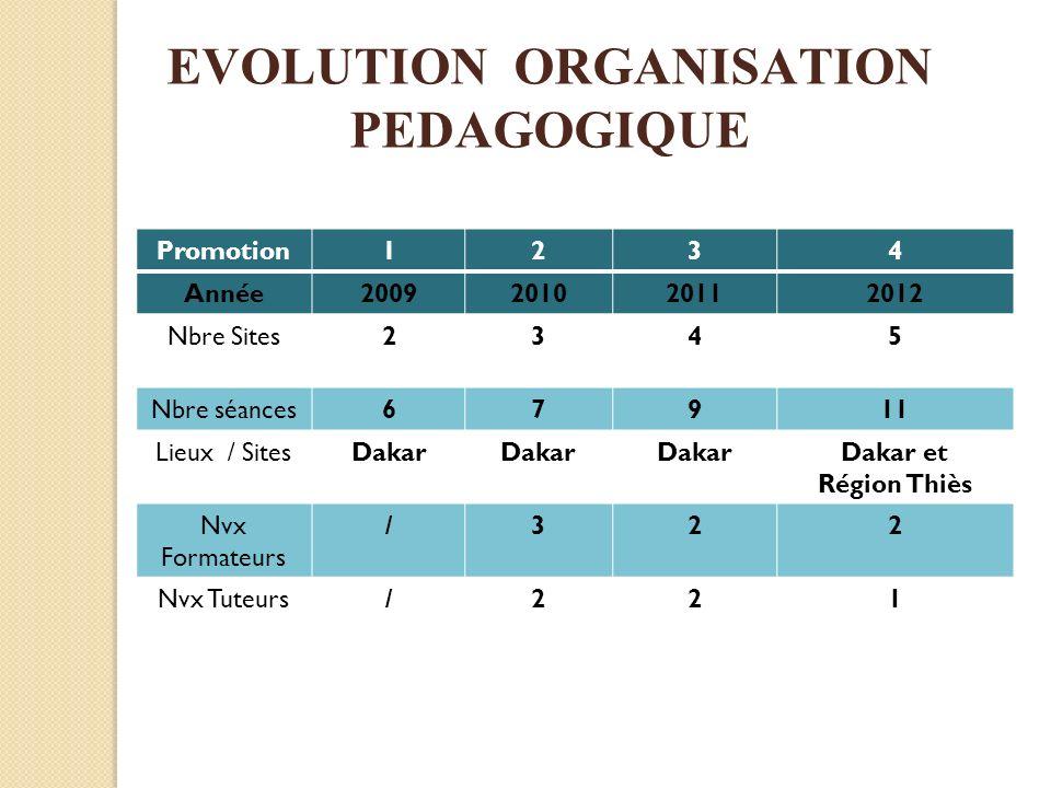 Promotion1234 Année2009201020112012 Nbre Sites2345 Nbre séances67911 Lieux / SitesDakar Dakar et Région Thiès Nvx Formateurs /322 Nvx Tuteurs/221 EVOL