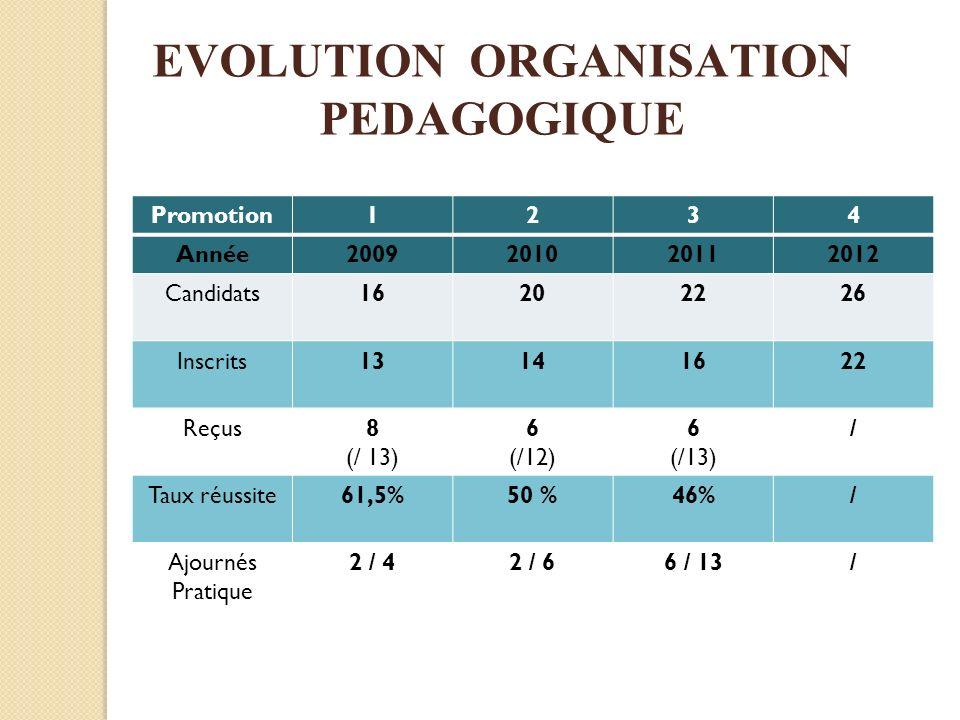 Promotion1234 Année2009201020112012 Candidats16202226 Inscrits13141622 Reçus8 (/ 13) 6 (/12) 6 (/13) / Taux réussite61,5%50 %46%/ Ajournés Pratique 2