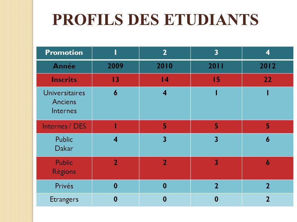 Promotion1234 Année2009201020112012 Inscrits13141522 Universitaires Anciens Internes 6411 Internes / DES1555 Public Dakar 4336 Public Régions 2236 Pri