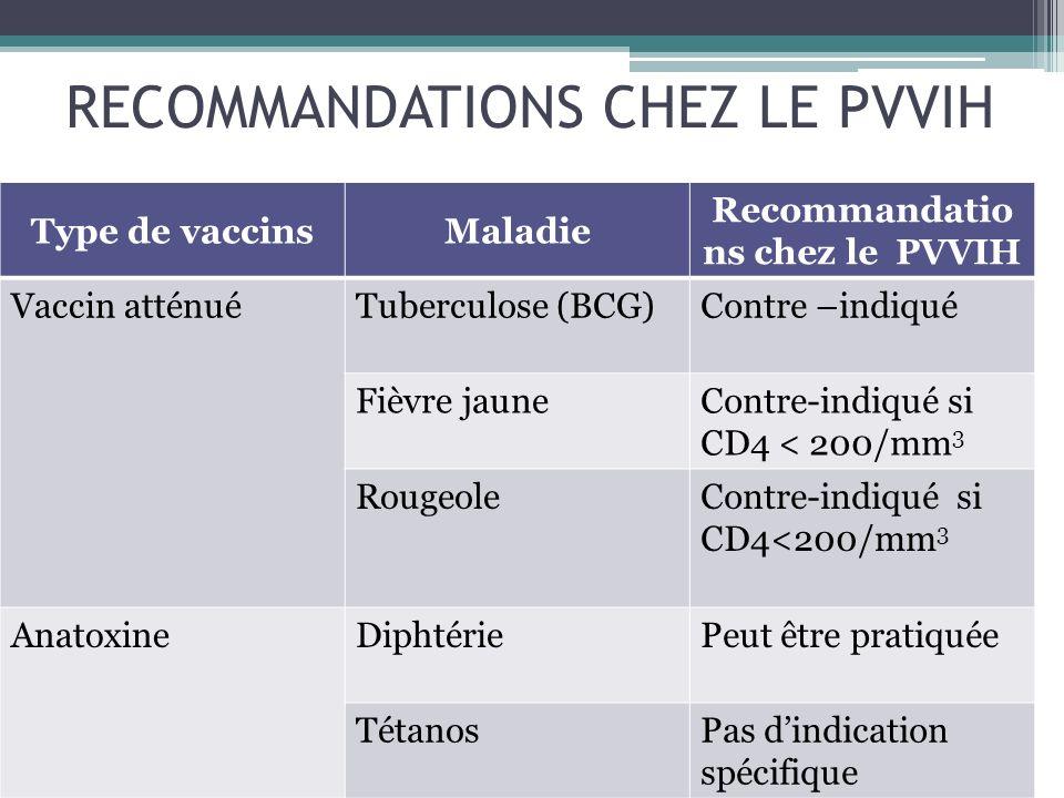 RECOMMANDATIONS CHEZ LE PVVIH Type de vaccinsMaladie Recommandatio ns chez le PVVIH Vaccin atténuéTuberculose (BCG)Contre –indiqué Fièvre jauneContre-
