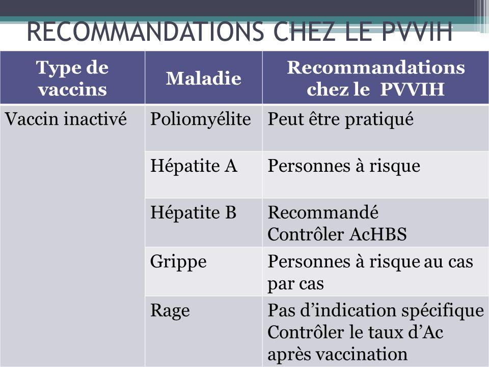 RECOMMANDATIONS CHEZ LE PVVIH Type de vaccinsMaladie Recommandations chez le PVVIH Vaccin acellulaireCoqueluchePas dindication spécifique Vaccin polysaccharidique Méningocoque A,C Pas dindication spécifique PneumocoqueRecommandé si CD4> 200 /mm 3 Fièvre typhoïdeVaccin vivant oral contre-indiqué