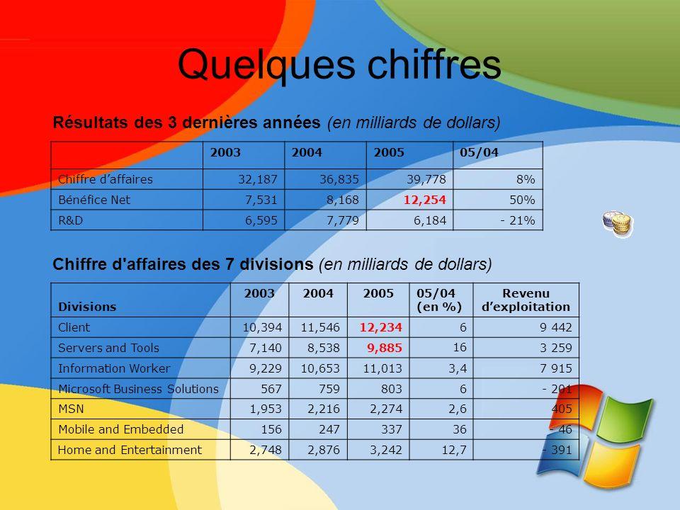 Quelques chiffres 20032004200505/04 Chiffre daffaires32,18736,83539,7788% Bénéfice Net7,5318,16812,25450% R&D6,5957,7796,184- 21% Divisions 2003200420
