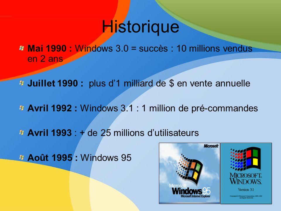 Historique Mai 1990 : Windows 3.0 = succès : 10 millions vendus en 2 ans Juillet 1990 : plus d1 milliard de $ en vente annuelle Avril 1992 : Windows 3