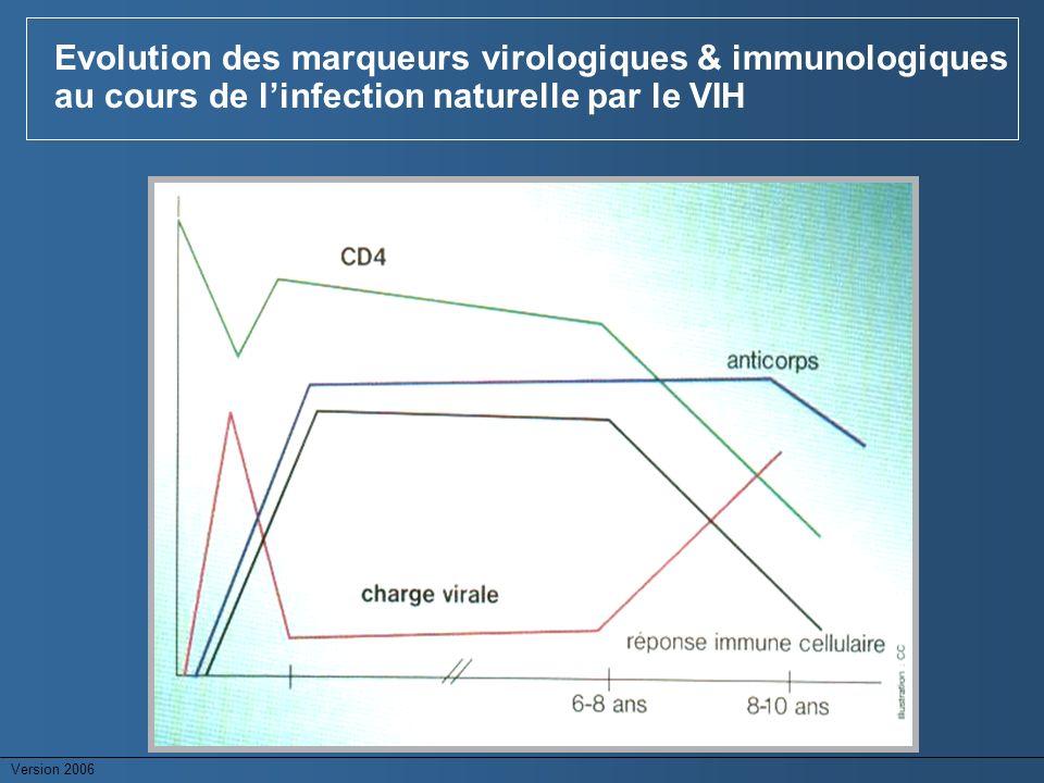 Version 2006 Evolution des marqueurs virologiques & immunologiques au cours de linfection naturelle par le VIH
